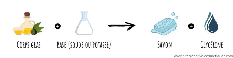 fabrication savon saponification à froid saf